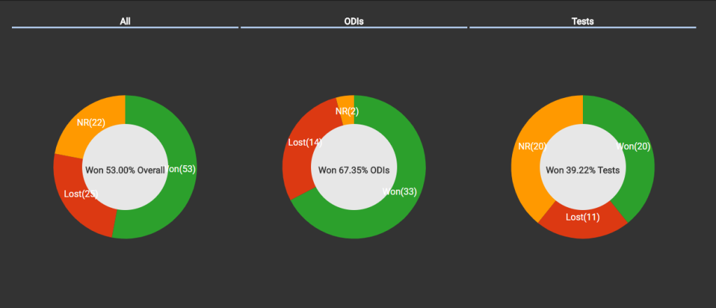 Winning percentage when Sachin scored century