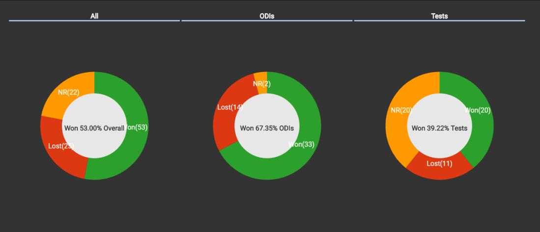 Winning percentage when Sachin score century